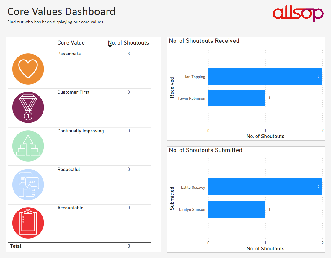 Allsop Shoutouts - Usage Report